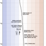 XKCD: earth temperature timeline
