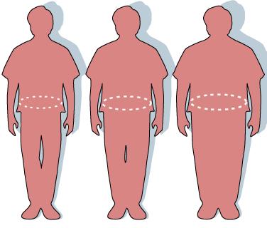 Sylwetki trzech osob o roznym BMI